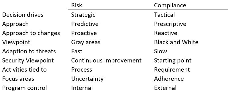 The difference between risk vs. compliance.