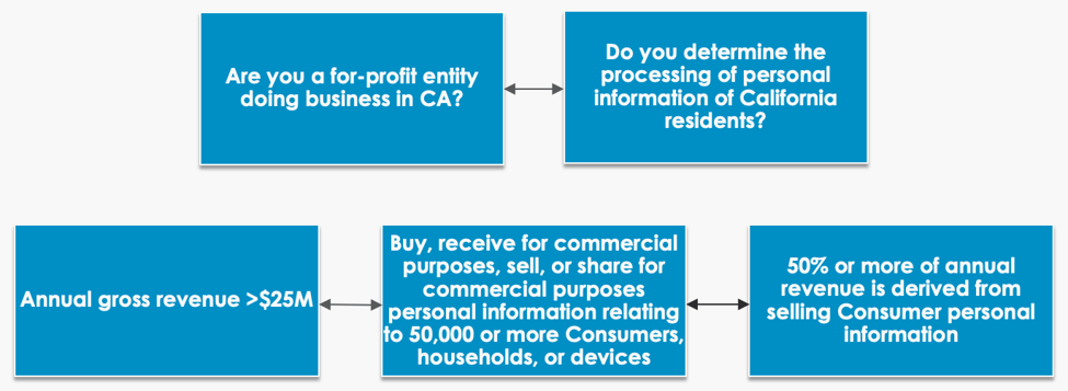 Helpful diagram on CCPA and if it applies to your business or not.