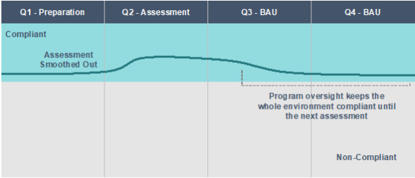 Are You Suffering from Compliance Overload? - Progress from compliant to non-compliant shown in a graph.